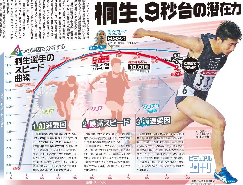 桐生が9秒98 日本勢初の9秒台