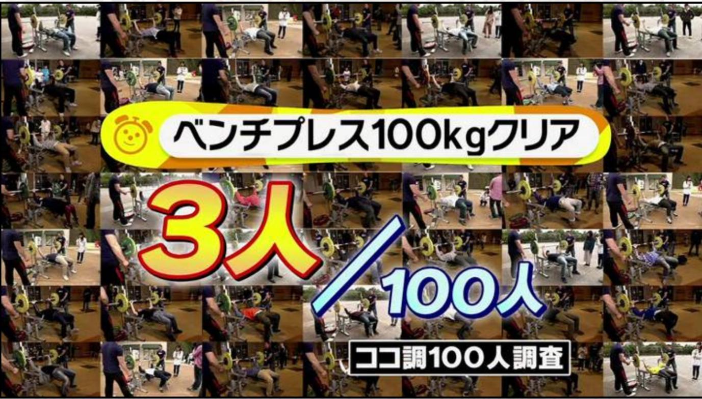 【悲報】ベンチプレス100kg挙げられる日本の成人男性、3%もいない